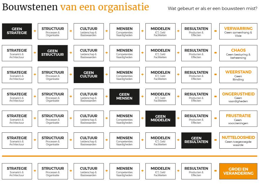 Overzicht bouwstenen organisatie