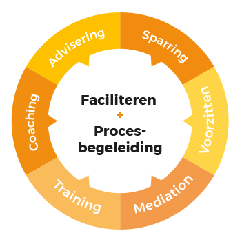 Dienstverlening de vierde verdieping: Advisering, Coaching, Training, Sparring, Mediation en Voorzitten